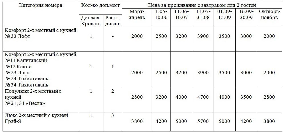 Цены на проживание в отеле Грэй-S